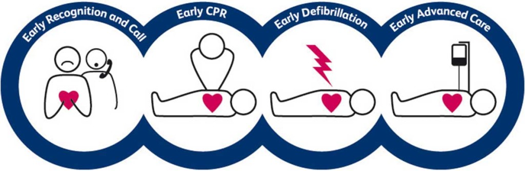 Research has shown that the chances of survival from an out-of-hospital cardiac arrest can be significantly improved if each of the links in the chain of survival is initiated rapidly